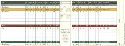 Highland Golf & Country Club - Course Profile | Course