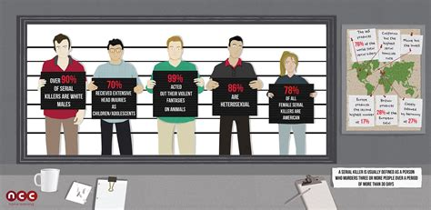 Criminal Profiling leads to the Usual Suspects in Serial