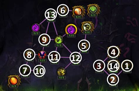 Destruction Warlock DPS Artifact Talents/Traits and Relics